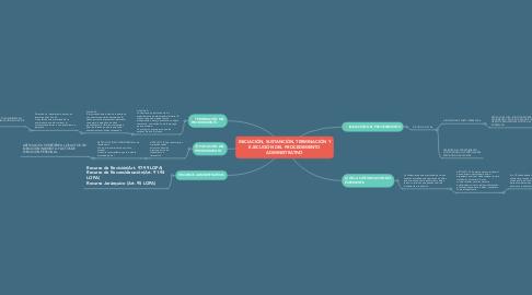 Mind Map: INICIACIÓN, SUSTANCIÓN, TERMINACIÓN Y EJECUCIÓN DEL PROCEDIMIENTO ADMINISTRATIVO