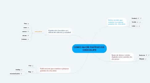 Mind Map: COMO HACER PASTELES DE  CHOCOLATE