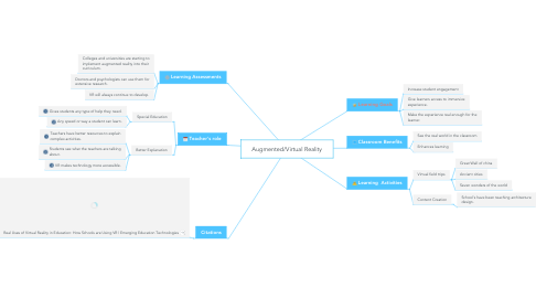 Mind Map: Augmented/Virtual Reality