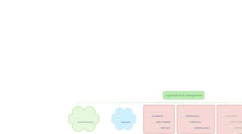 Mind Map: organizational management