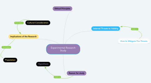Mind Map: Experimental Research Study