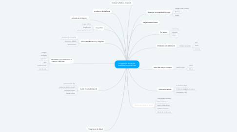 Mind Map: Exigencias éticas de nuestras corporalidad