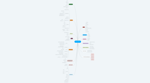 Mind Map: perola beleza