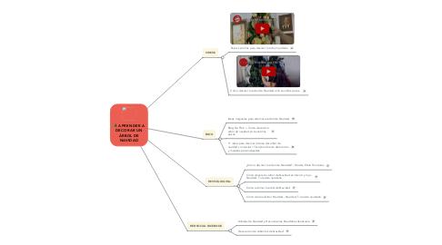 Mind Map: APRENDER A DECORAR UN ÁRBOL DE NAVIDAD
