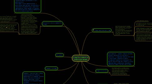 Mind Map: Служба слежки за работодателями