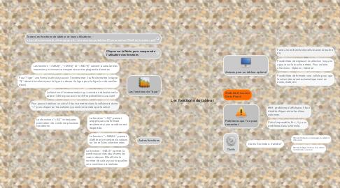 Mind Map: Les fonctions du tableur