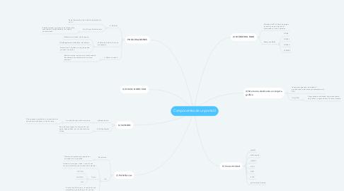 Mind Map: Componentes de un portátil