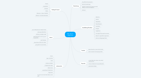 Mind Map: My way to happiness