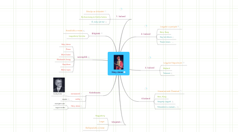 Mind Map: Háry János