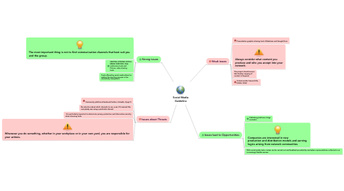 Mind Map: Social Media Guideline