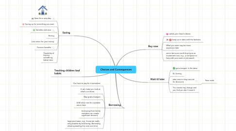 Mind Map: Choices and Consequences