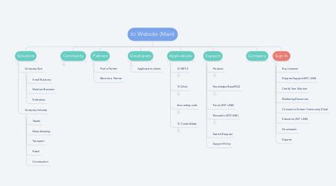Mind Map: Ici Website (Main)