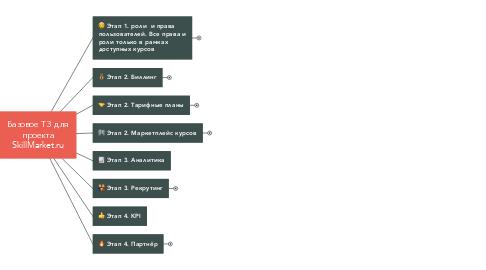 Mind Map: Базовое ТЗ для проекта SkillMarket.ru