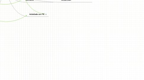 Mind Map: Módulo 3: Uso e integración de los medios sen la educación.