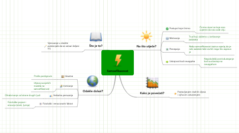 Mind Map: Samoefikasnost