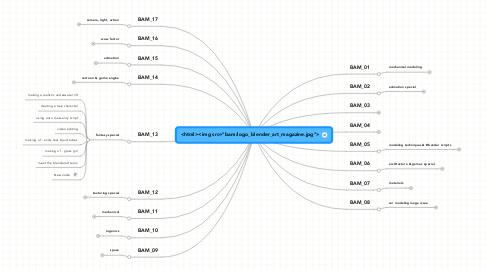 """Mind Map: <html><img src=""""bam/logo_blender_art_magazine.jpg"""">"""
