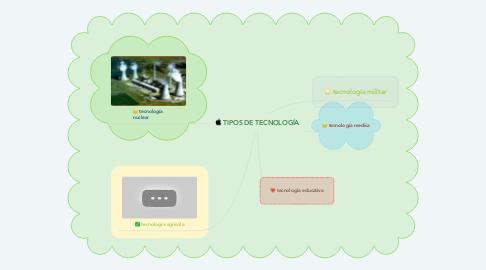 Mind Map: TIPOS DE TECNOLOGÍA