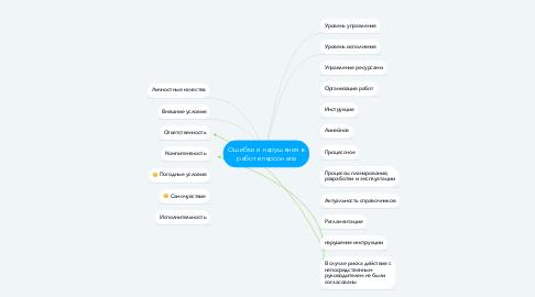 Mind Map: Ошибки и нарушения в работе персонала