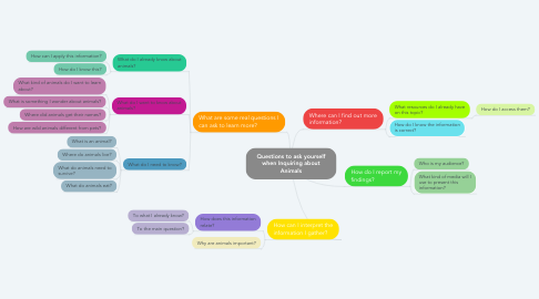 Mind Map: Questions to ask yourself when Inquiring about Animals