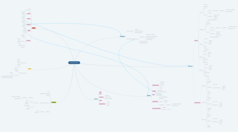 Mind Map: festivaldeslibertes.be