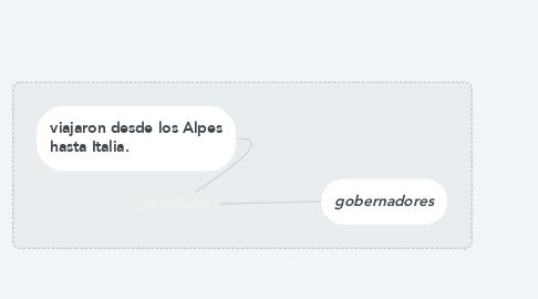 Mind Map: LOS ROMANOS