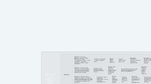 Mind Map: Сегментация ЦА для свадебного салона White Princess