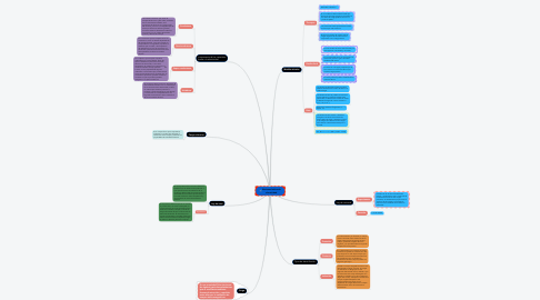 Mind Map: Nociones básica de electricidad