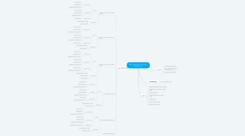 Mind Map: BSC Computer Science with Industrial Year