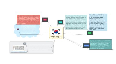Mind Map: COREEA DE SUD   Coreea de Sud - Wikipedia