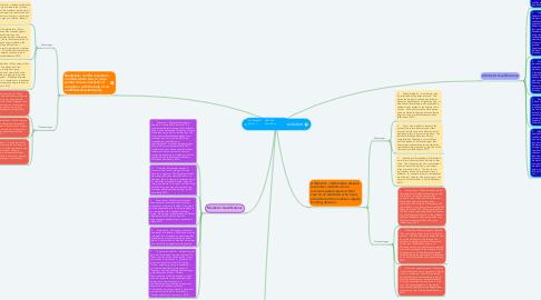 Mind Map: Alternative Dispute Resolution