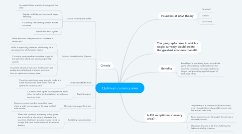 Mind Map: Optimum currency area