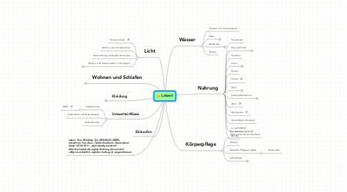 Mind Map: Leben!