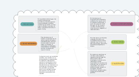 Mind Map: APORTES DE LA CIENCIA AL CONOCIMIENTO