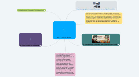 Mind Map: PSICOLOGÍA FORENSE