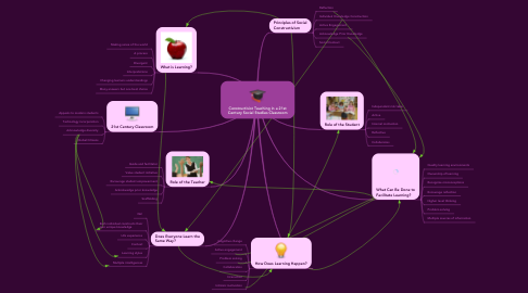 Mind Map: Constructivist Teaching in a 21st Century Social Studies Classroom