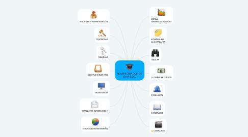 Mind Map: ADMINISTRADOR DE EMPRESAS
