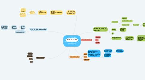 Mind Map: LAS REDES SOCIALES:NUEVA HERRAMIENTA DE DIFUSION