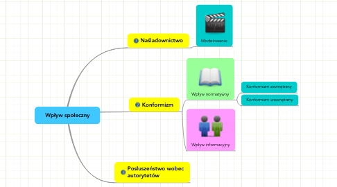 Mind Map: Wpływ społeczny