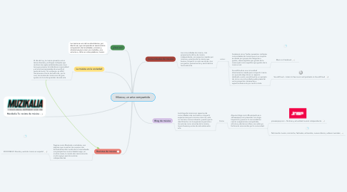 Mind Map: Música, un arte compartido