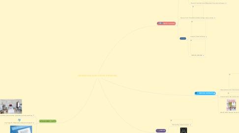 Mind Map: APRENDER DECORACIÓN DE INTERIORES
