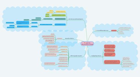 Mind Map: คุณธรรม จริยธรรมนักสาธารณสุข