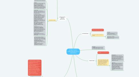 Mind Map: ESTRUCTURA Y COMPOSICIÓN DE LA ATMÓSFERA