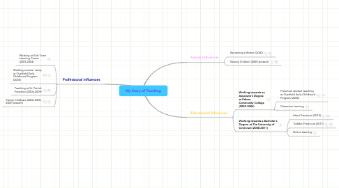 Mind Map: My Story of Teaching