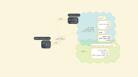 Mind Map: الفرق بين الاصولي و الفقيه