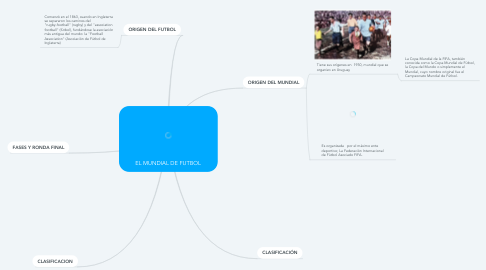 Mind Map: EL MUNDIAL DE FUTBOL