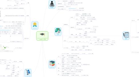 Mind Map: インターンシッププログラム and 働きがい改革