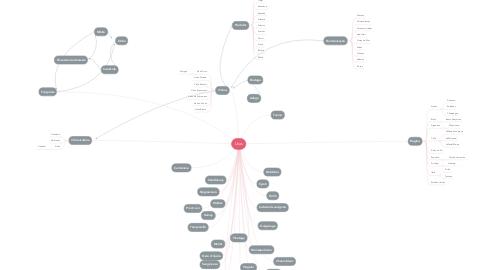 Mind Map: Uvas