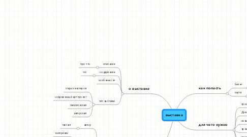 Mind Map: выставка
