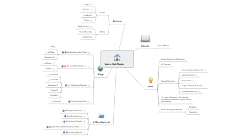 Mind Map: Write-Click Media