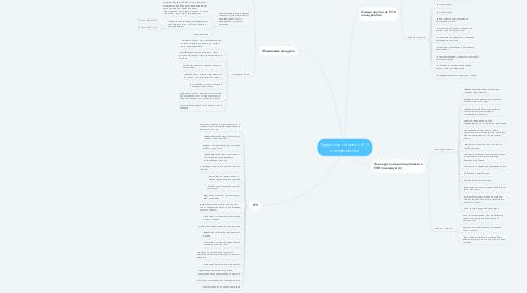 Mind Map: Курсы подготовки к ЕГЭ по математике
